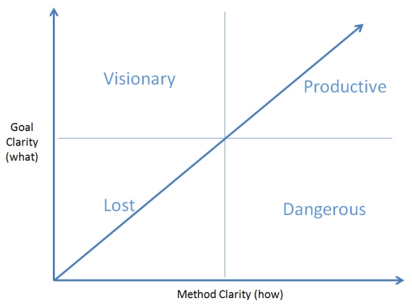 Project Clarity Chart