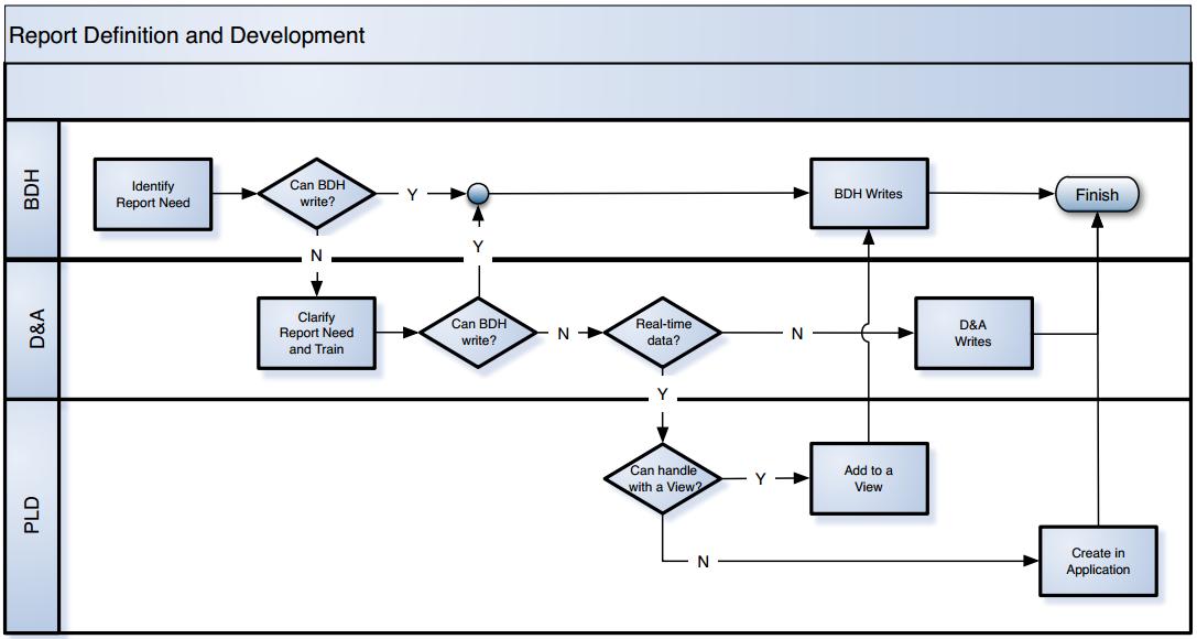 Report Development Flow on Physical Data Flow Diagram